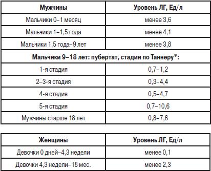 Значение билирубина в анализе крови Справка для оформления опеки над ребенком Новохохловская