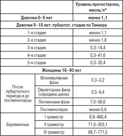 Анализ крови на рмп рпга бодлер анализ фонтан крови