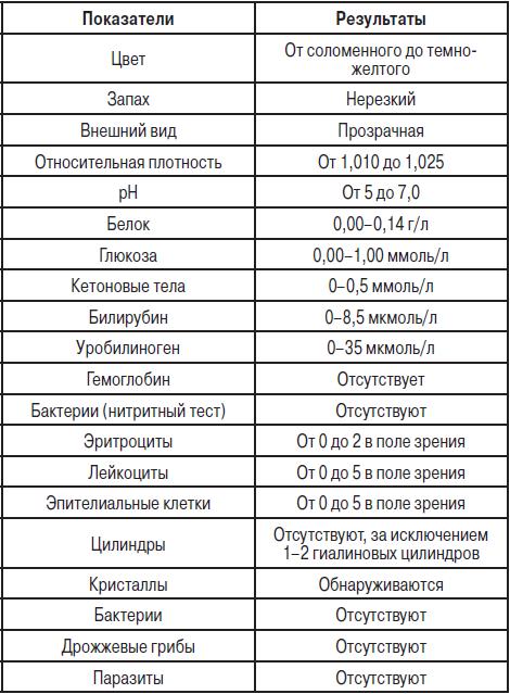 Когда сдаешь общий анализ крови наркотик показывается в моче что такое медицинская справка ф.086-о