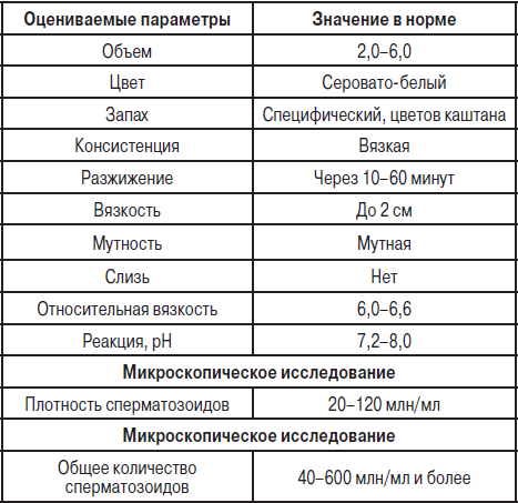 konsistentsiya-spermi-dlya-zachatiya