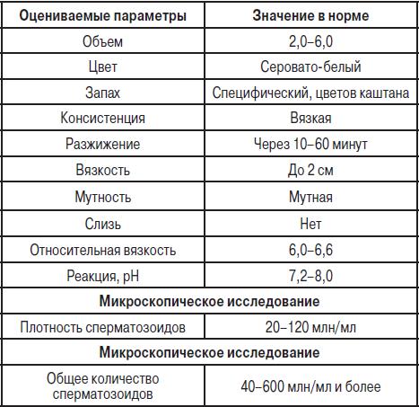 Anti-hsv результаты анализа крови норма Справка в спортзал на соревнования метро Гражданский проспект