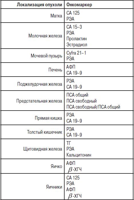 Анализ крови нв 125 г/л Карта профилактических прививок Отрадное