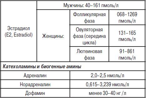 Анализ крови e2 что это нормы биохимических анализа крови у детей