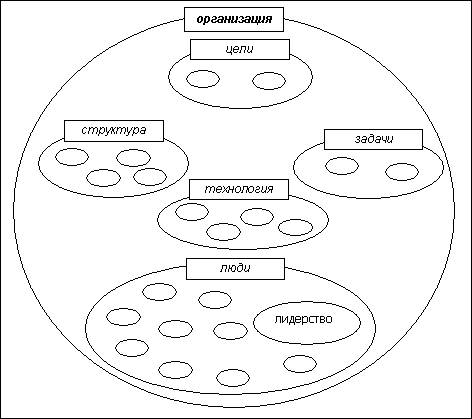 Лидерство как механизм постоянного обеспечения конкурентоспособности