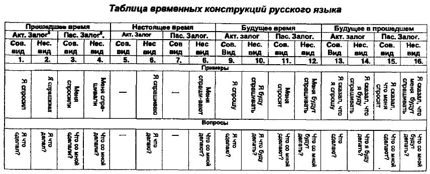 языка на русский