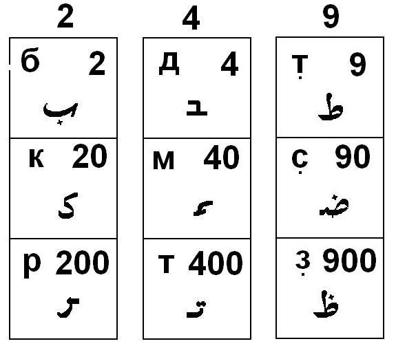 загадка на последовательность цифр