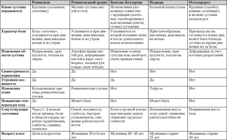 Медицинский справочник показатели крови