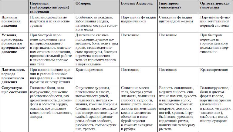 Препараты от гипертонии нового поколения в украине