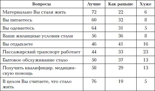 Как проср.ли СССР