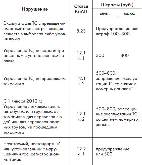 Новые ПДД РФ 2012.