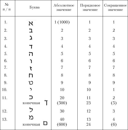 Нумерология онлайн бесплатно рассчитать Число Судьбы по имени