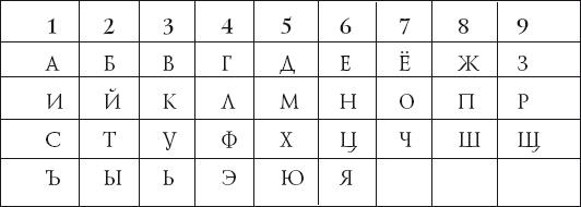 Нумерология чисел по буквам