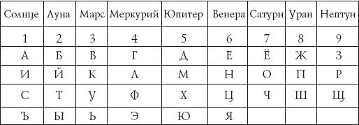 Теория чисел цифр имен книга
