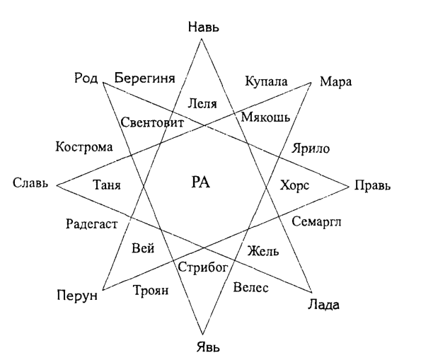 славянском пантеоне богов