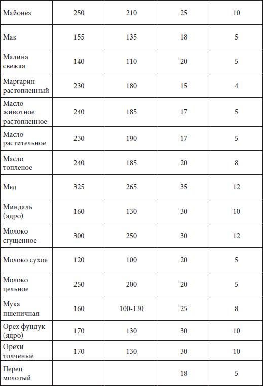 Ответы Mail Ru: Сколько мл в одном стакане?