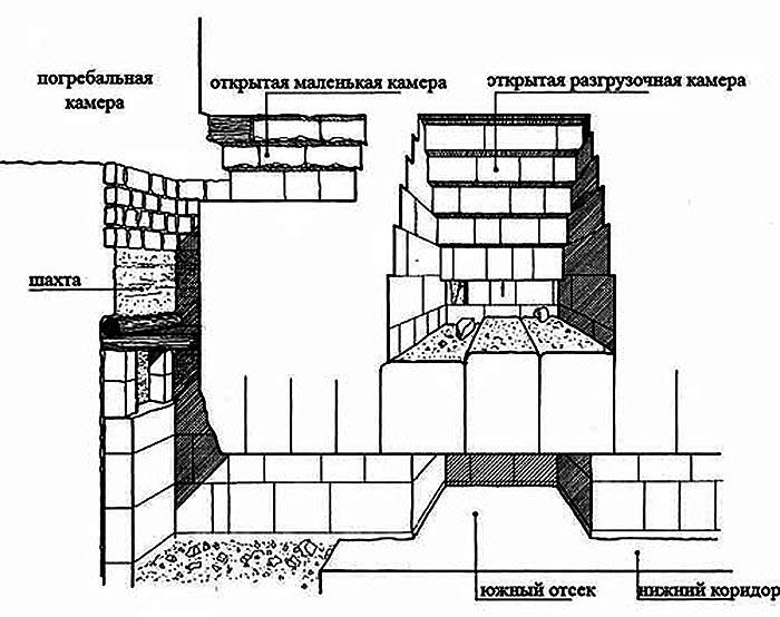 Пирамиды: загадки
