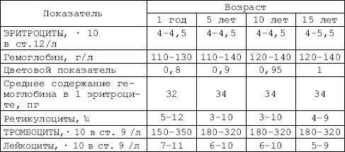 Аппендицит показатели анализа крови анализ крови дк и вск из вены
