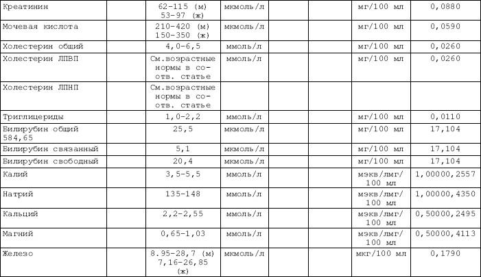 Что такое анализ крови на оак биохимический анализ крови птв