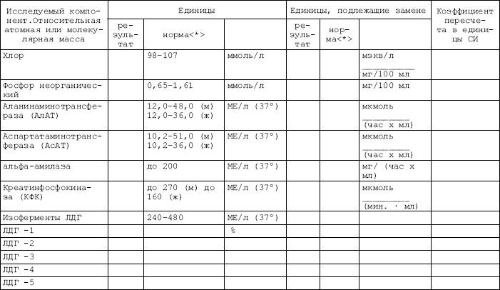 Цель назначения общего анализа крови Справка о гастроскопии Малый Черкасский переулок