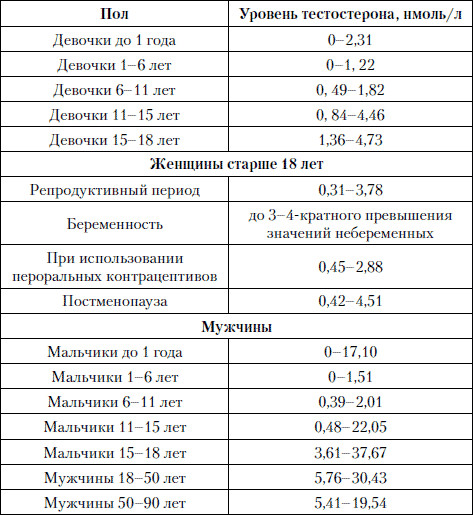 seks-svyazivayushego-globulina-vishe-normi