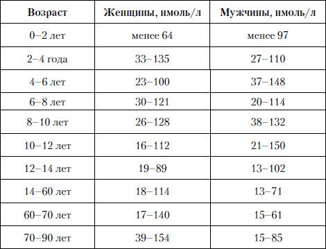 Общий тестостерон при беременности 7 нгмоль