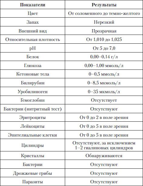 Анализ мочи общий микроскопия осадка Справка 302Н Юго-Западный административный округ