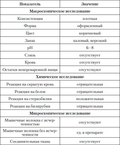 Анализ крови из пуповины на a - hcv Гастроскопия Минская