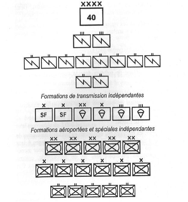 Структура 40-й армии в