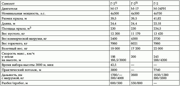 Книга Боевые самолеты Туполева. 78 мировых авиарекордов