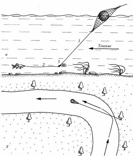 Ловля на парашют: а – схема