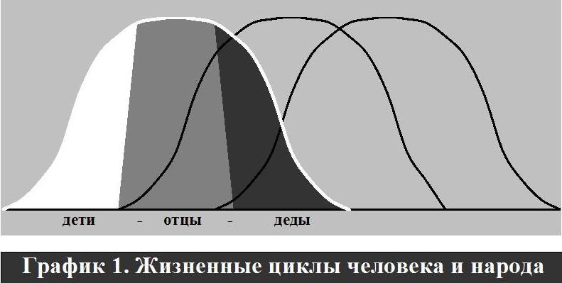 Как губят Русское Будущее