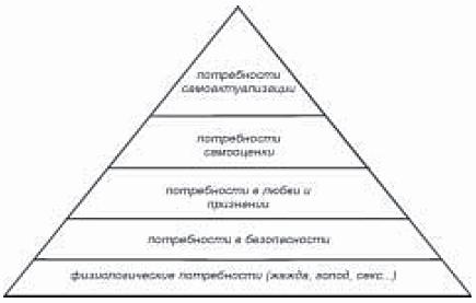 Схема иерархии потребностей