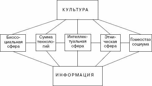 На схеме 8 показаны основные