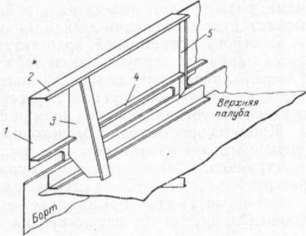 Общее устройство судов