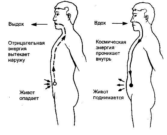 Увеличение сексуальной энергии упражнениями цигун