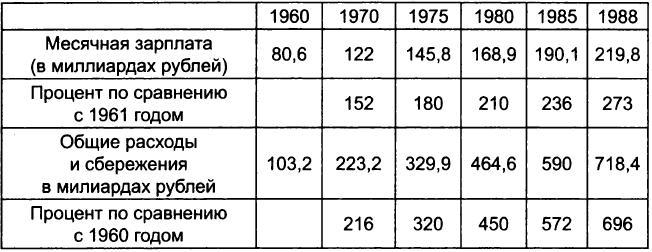 Продавшие социализм: Теневая экономика в СССР