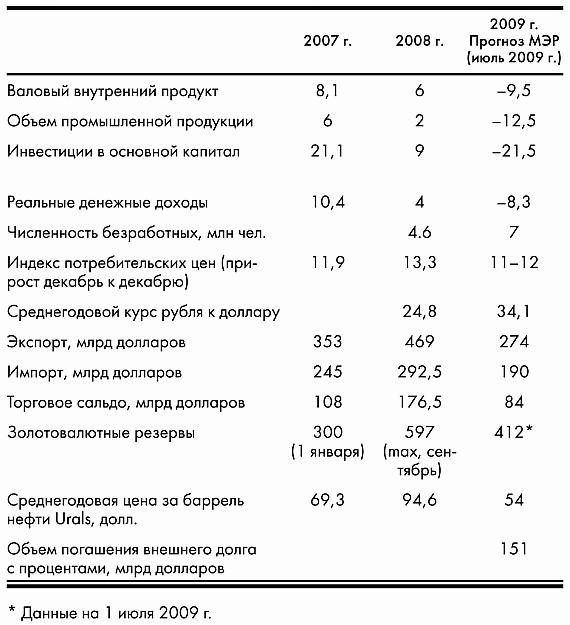 Книга Российский фондовый рынок в период кризиса 2008–2009 гг.
