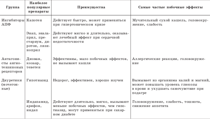 Пропорции монастырского сбора от гипертонии