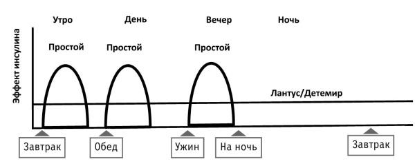 Схема интенсифицированной