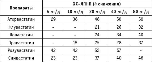 характеристика статинов