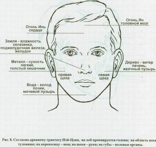 Искусство диагностики по лицу.