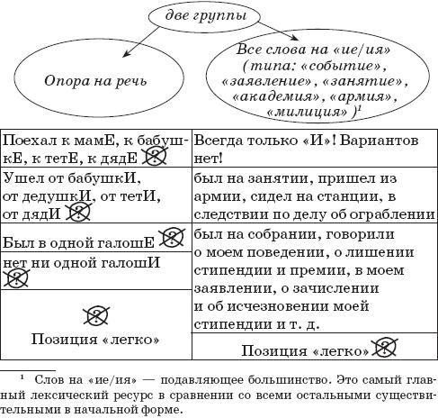 Русский язык без правил и