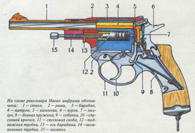 Пистолеты, револьверы