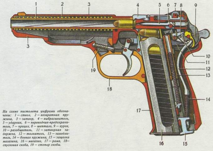 Книга: Пистолеты, револьверы