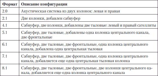 Артур газаров устранение неисправностей и ремонт пк своими руками на 100