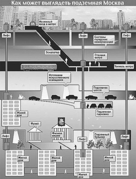Схема подземной Москвы