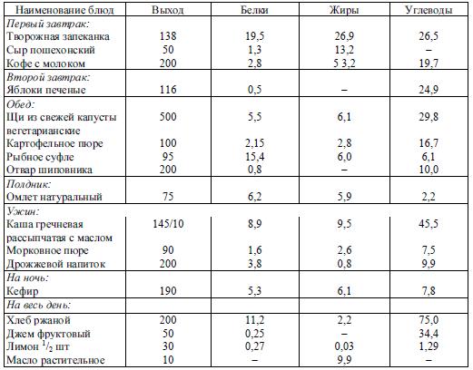Диета При Подагре Таблица Продуктов Скачать