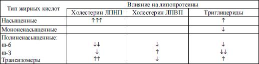 диетология руководство