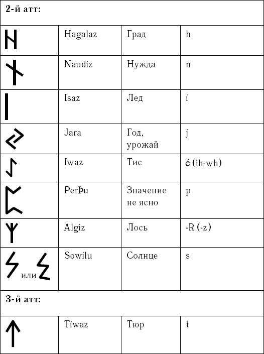 Древнейшие символы и руны славян скачать книгу