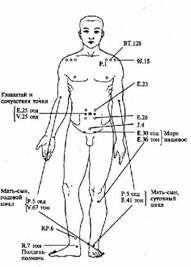 китайские точки кишечника на спине при аллергии